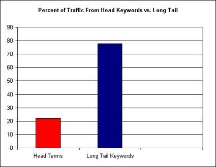 Importance of long tail keyword
